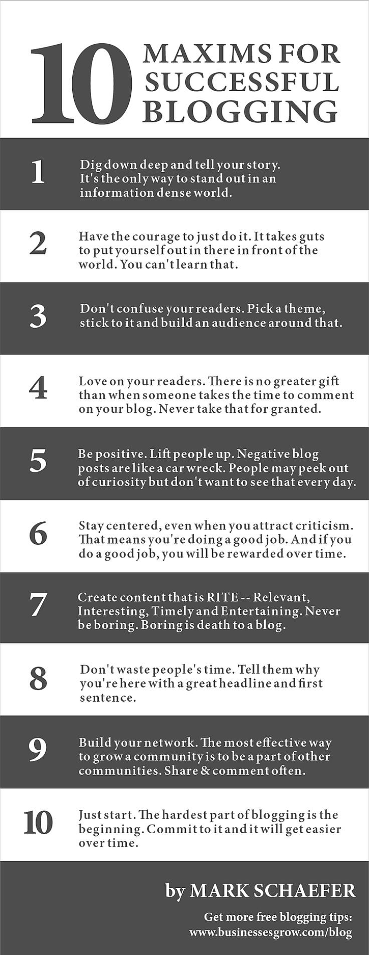 Best business blogs are improved by using the 10 maxims