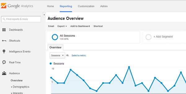 inbound marketing agency in San Francisco can help you read Google Analytics