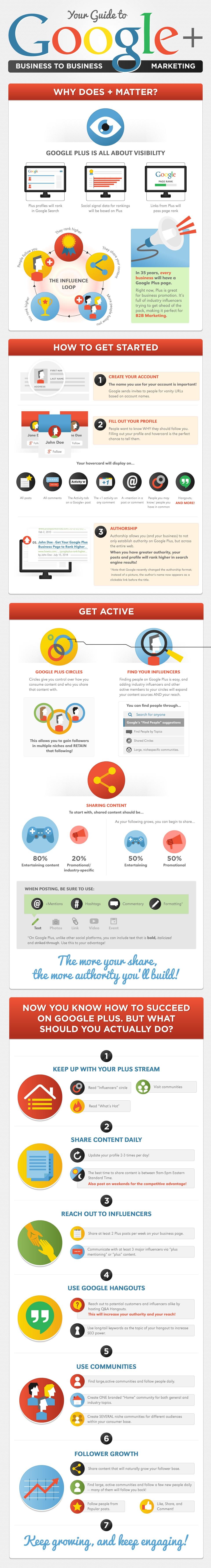 Google Plus for Inbound Marketing