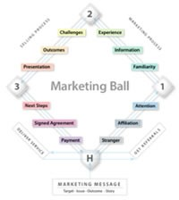 marketing ball game