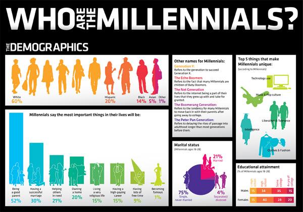 http://www.michaelrosmer.com/turns-out-millennials-arent-so-different/