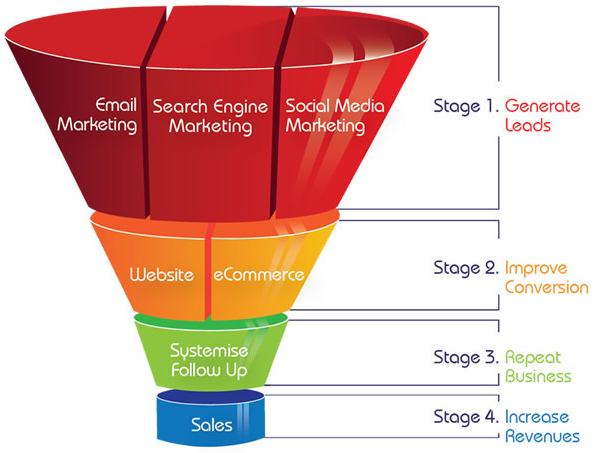 sales funnel marketing