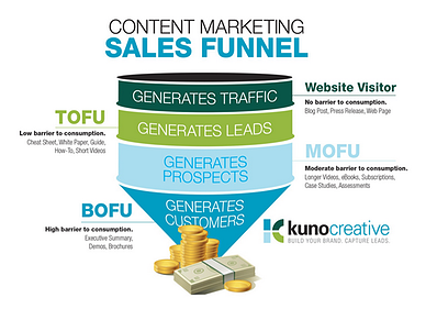 San Francisco marketing companies work with you on inbound marketing strategies like using a sales funnel