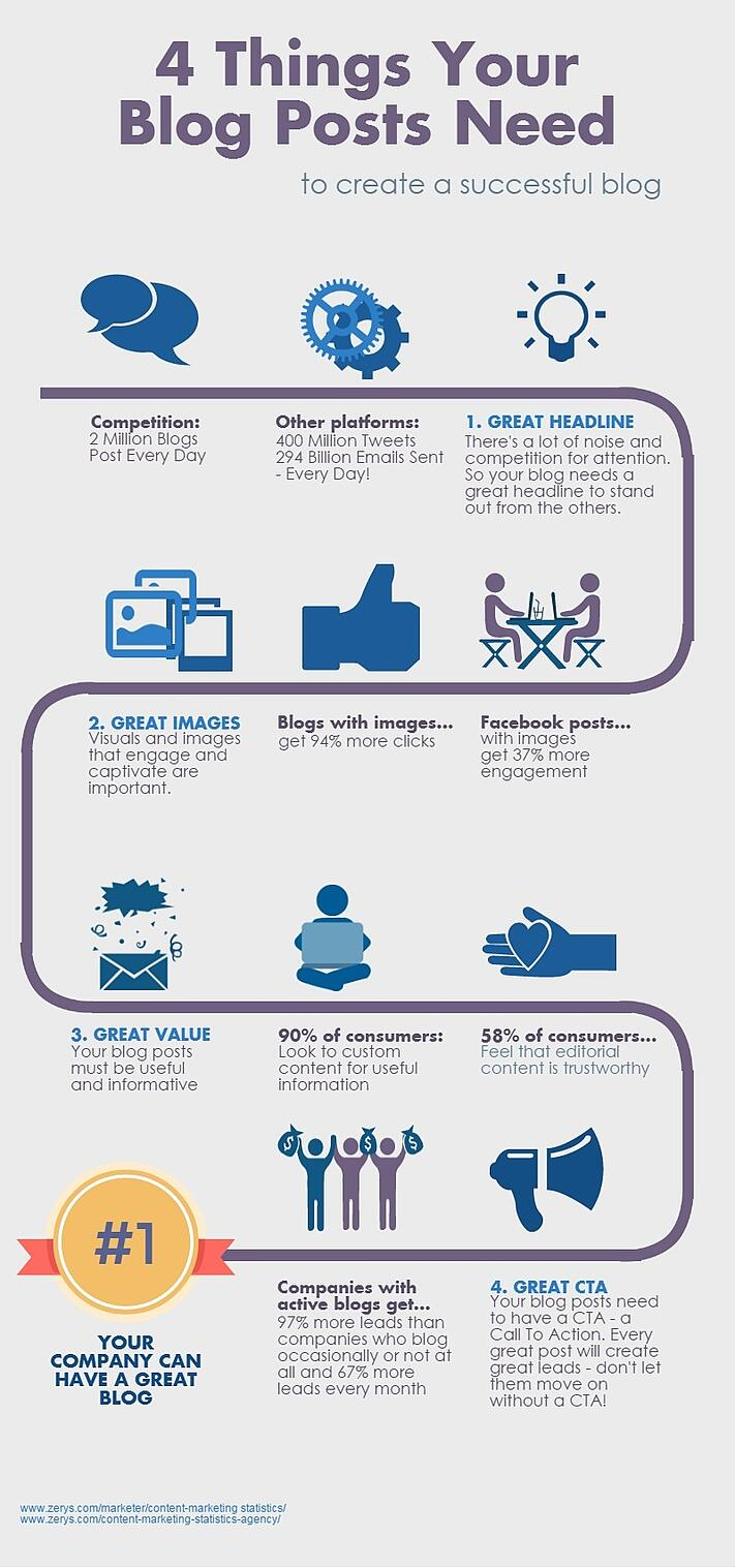 4-ways-to-make-your-business-blog-succeed-infographic