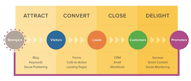 leveraging-social-media-with-your-inbound-marketing-graphic