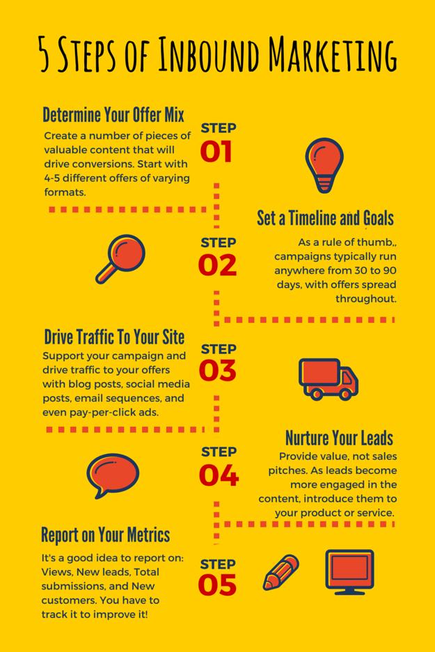 5_Steps_of_Inbound_Marketing_2