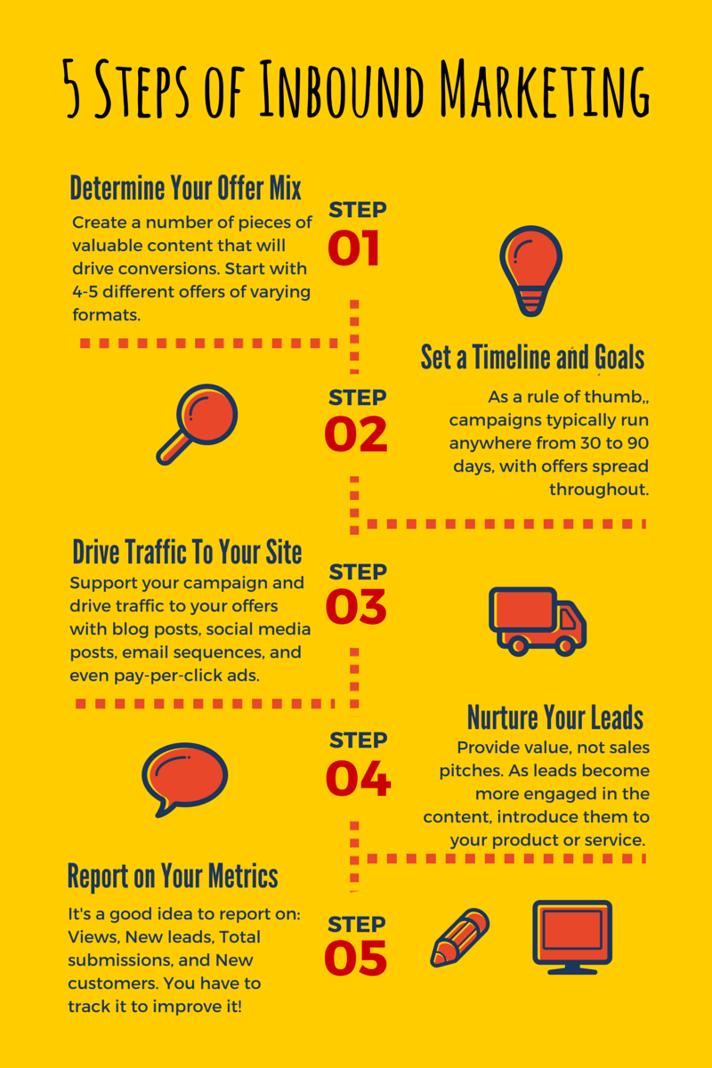 5_Steps_of_Inbound_Marketing