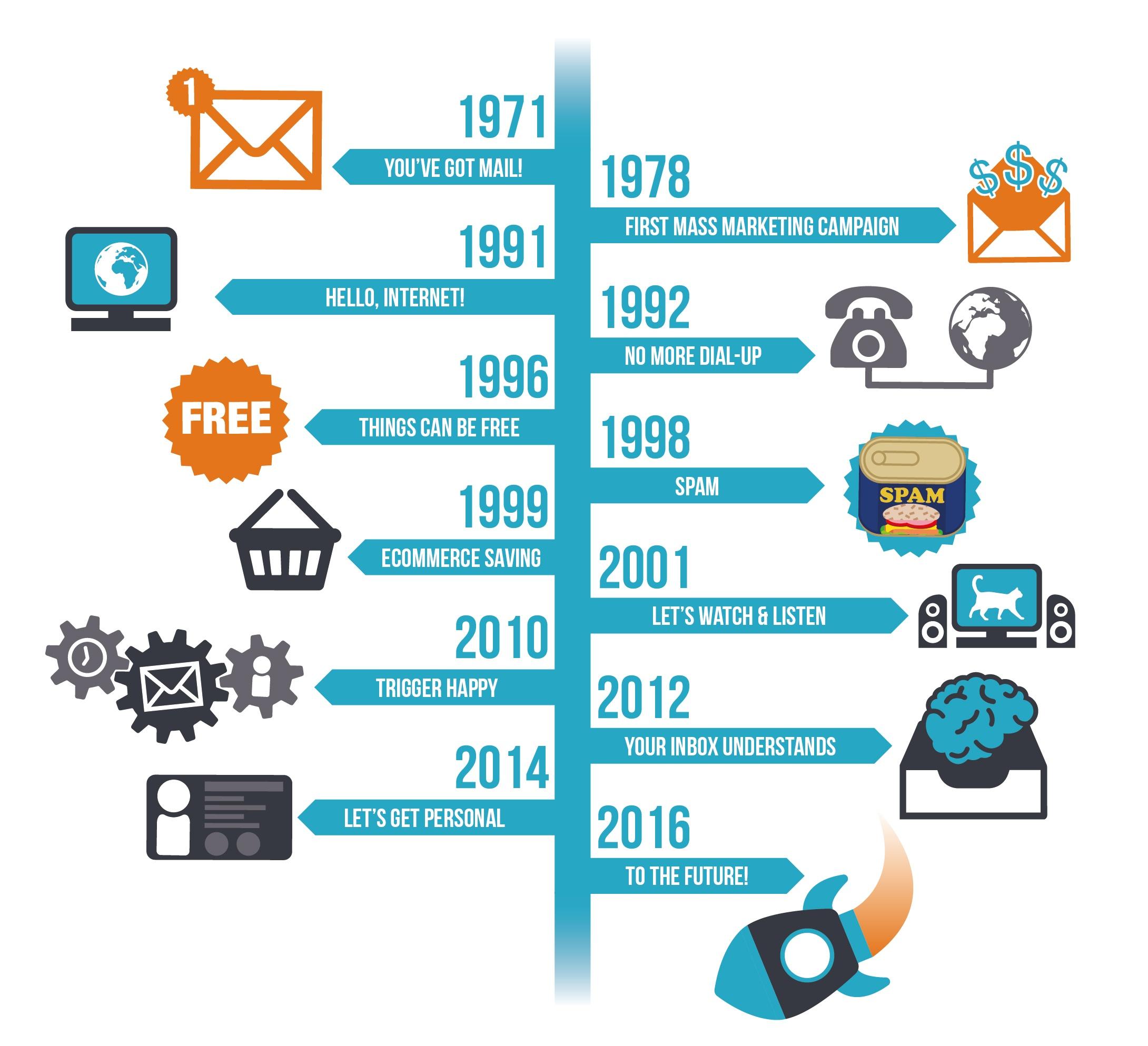Email-Timeline-01
