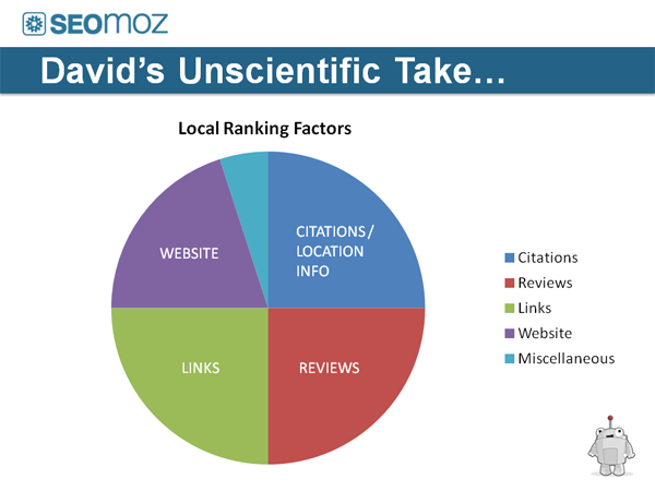 Mihm-local-ranking-factors-localu.png