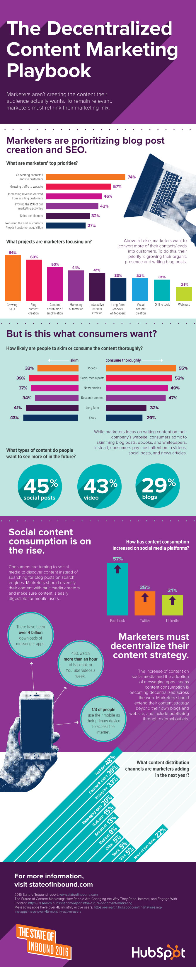 SOI-Content-Infographic-small-V4.jpg