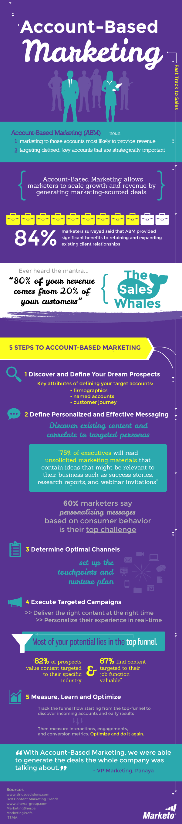 account-based-marketing-marketo-infographic.png