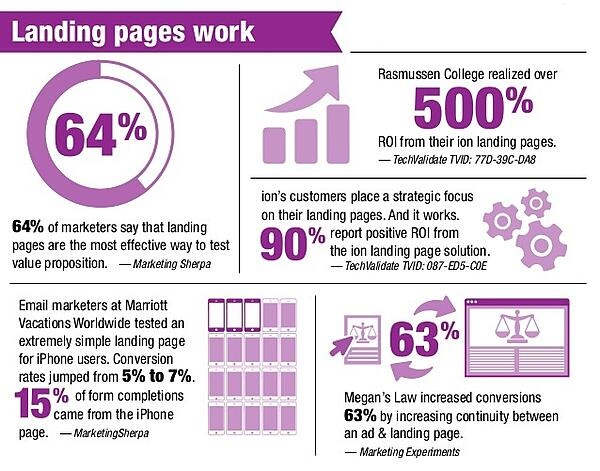 landing-pages-work-infographic-ion
