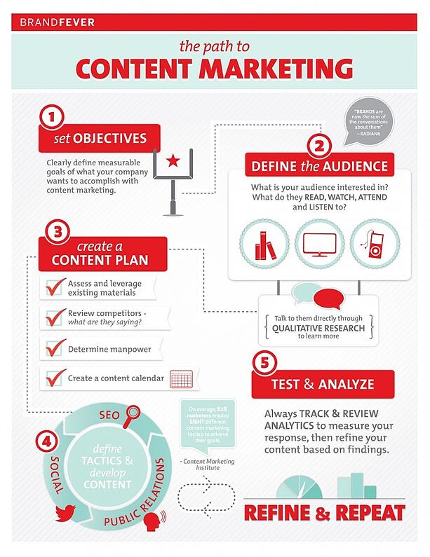 the-path-to-content-marketing-789x1024